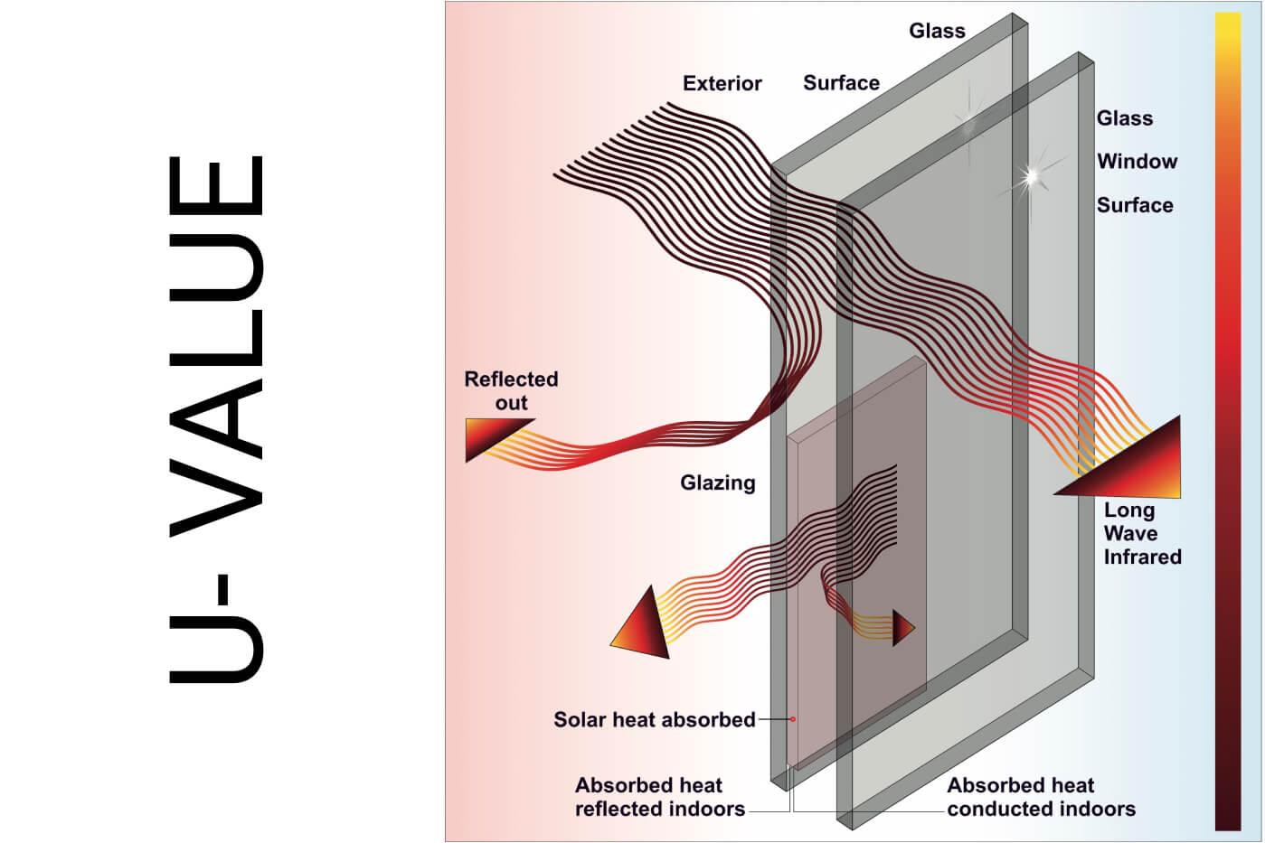 u-value for windows